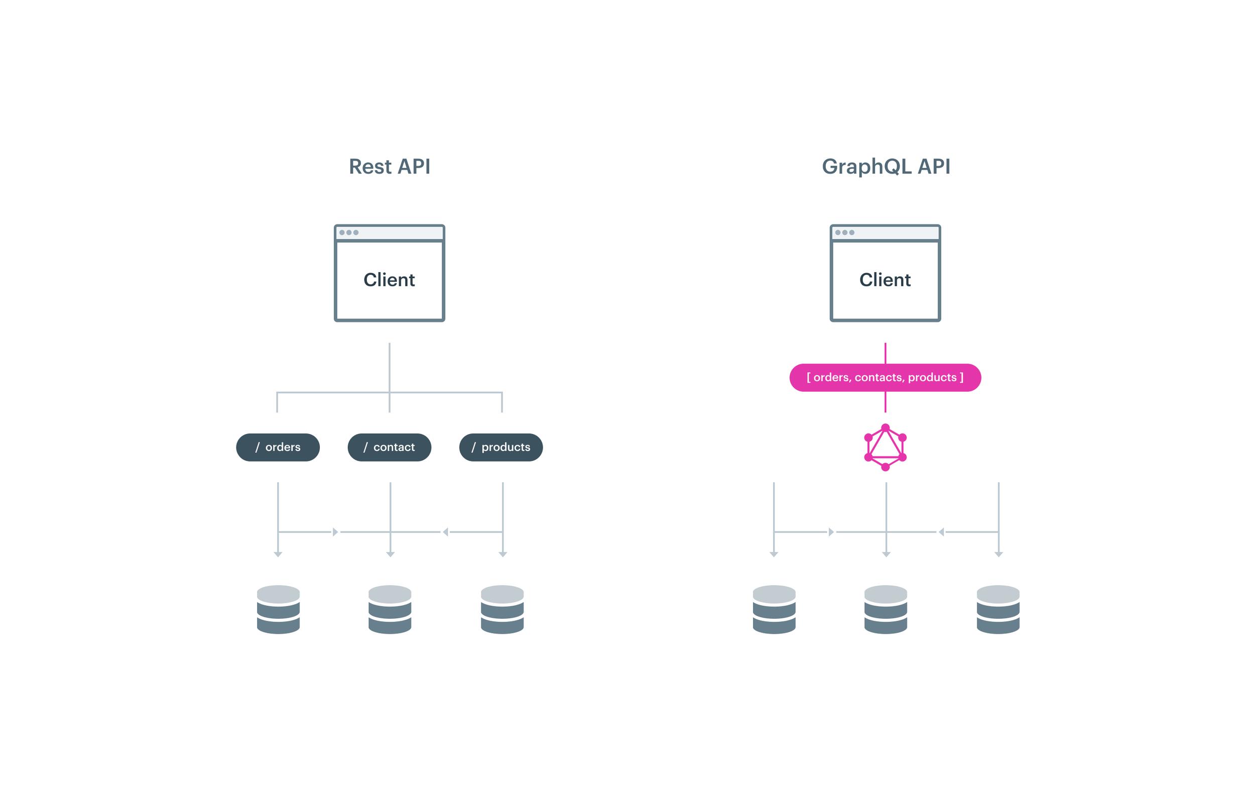 GraphQL API vs Rest API
