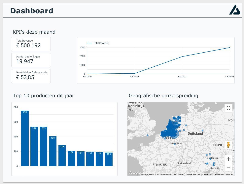Dashboard Google Data Studio Afosto