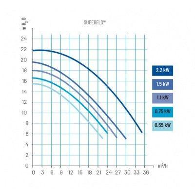 Afbeelding 3 van Pentair SuperFlo 18,5 m3/u TRI P-SFL-103E3 (krachtstroom)