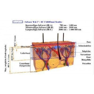Afbeelding 4 van Inframagic VWS 500 BC