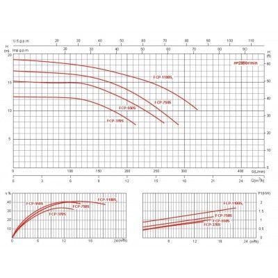Bild 2 von Glong FCP-750S 16,5 m3/h mono Type Orange