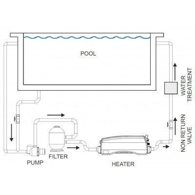 Afbeelding 5 van Elecro Engineering Optima Compact 12 kW 230V/400V Swimming Pool Heater