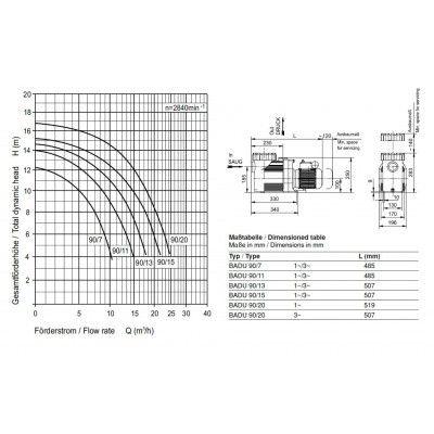 Afbeelding 2 van Speck Pumps Badu Prime 11 m3/u TRI (krachtstroom)