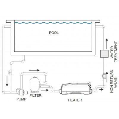 Afbeelding 5 van Elecro Engineering Optima Compact 15 kW 400V Swimming Pool Heater