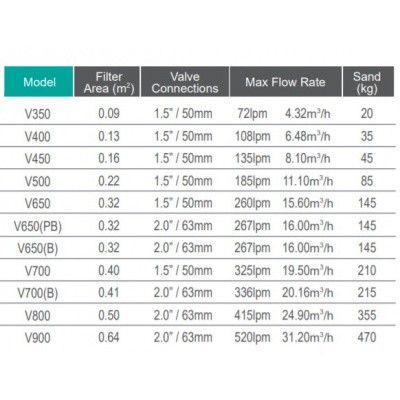 Afbeelding 3 van Mega Pool V350 zandfilter 4 m3/u