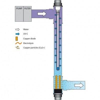 Afbeelding 3 van Blue Lagoon complete vervangingsset UV-C Ionizer 75 Watt