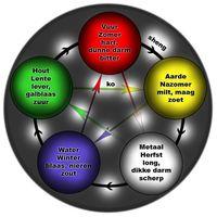 Volatile Aarde 5 elementen mengsel